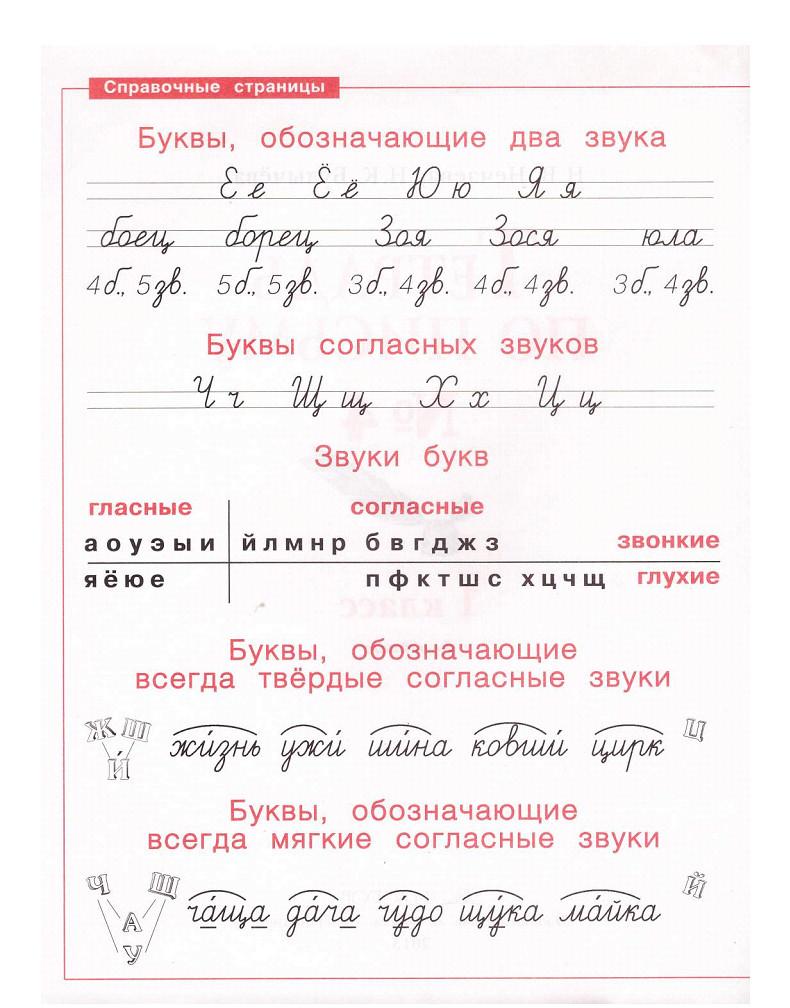 Гдз по русскому языку 2 класс нечаева не скачивать