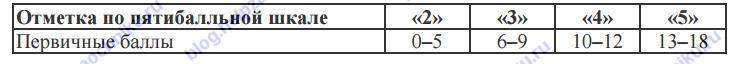 Система оценивания выполнения всей работы Максимальный балл за выполнение работы − 18. Таблица перевода баллов в отметки по пятибалльной шкале