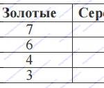 В спортивных соревнованиях по нескольким видам спорта приняли участие 4 команды. Количество медалей, полученных командами, представлено в таблице. Используя эти данные, ответь на вопросы.