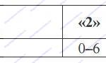 Рекомендации по переводу первичных баллов в отметки по пятибалльной шкале