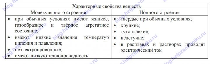 Впр по русскому языку 11 класс демоверсия с ответами задание 4