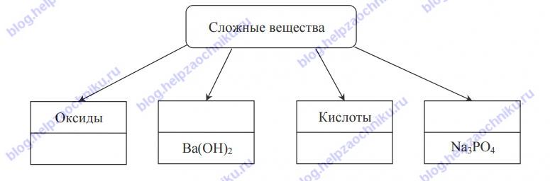 Впр по химии 11 класс вариант 1 с ответами задание 5