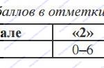 Таблица перевода баллов в отметки по пятибалльной шкале