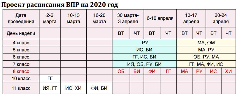 проект расписание впр на 2020 год