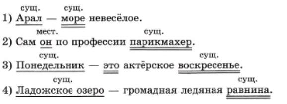 ВПР русский язык 8 класс вариант 1 задание 2 2018